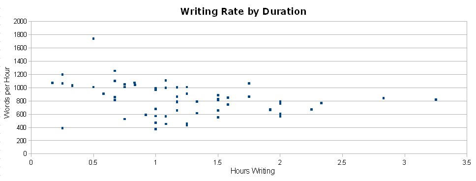 writingrate_by_duration